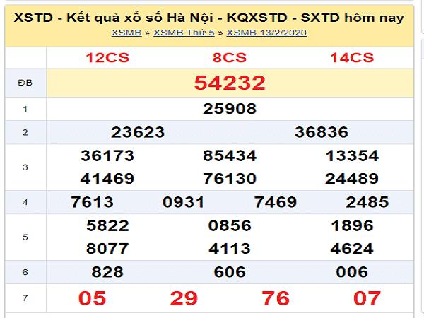 Dự đoán xổ số miền bắc ngày 17/02 chuẩn xác
