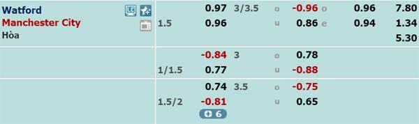 Tỷ lệ kèo giữaWatford vs Man City