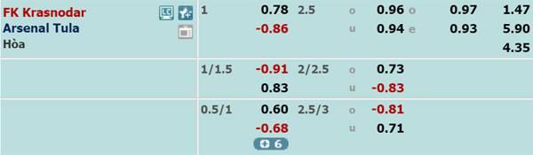 Tỷ lệ kèo giữaKrasnodar vs Arsenal Tula