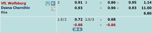 Tỷ lệ kèo giữaWolfsburg vs Desna
